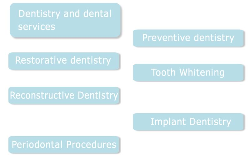 List of Dental Services Dr. Glenn Reit New York